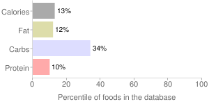 Coco rico, coconut soda by Good-O-Beverages Inc, percentiles