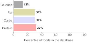 Coffee, nonfat, decaffeinated, Iced Cafe Mocha, percentiles