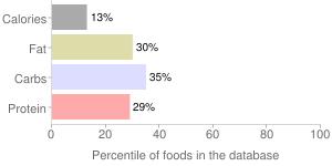 Squash, raw, butternut, winter, percentiles