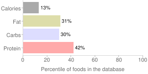 Brussels sprouts, raw, percentiles
