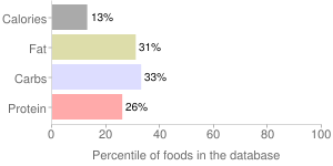 Papayas, raw, percentiles