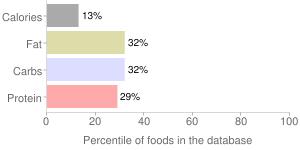 Gooseberries, raw, percentiles