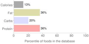 Soy milk, percentiles