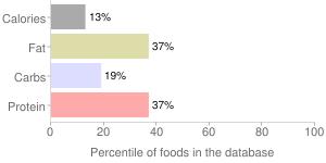 Coffee, Latte, percentiles