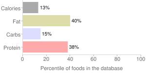 Soymilk (All flavors), enhanced, percentiles
