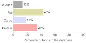 Asparagus, cooked, percentiles