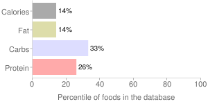 14 the cali juice by Juice Served Here, percentiles