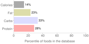 100% florida pasteurized orange juice, orange, percentiles