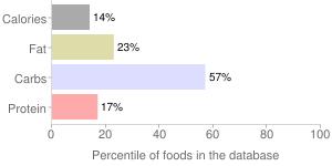 Raspberries, raw, percentiles