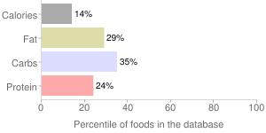 Lemonade by Milo's Tea Company, Inc., percentiles