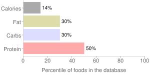 Vitasoy USA, Nasoya Lite Firm Tofu, percentiles