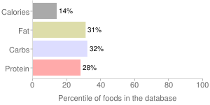 Salmonberries, raw (Alaska Native), percentiles