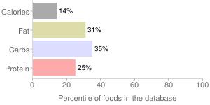 Apples, heated, unsweetened, frozen, percentiles