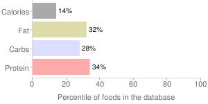 Soy milk, chocolate, light, percentiles