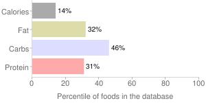 Soymilk, unfortified, original and vanilla, percentiles