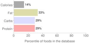 Italian dressing, fat free, percentiles