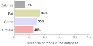 Rice milk, percentiles