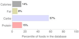 Babyfood, toddler, potatoes, percentiles