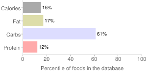 Blueberries, raw, percentiles
