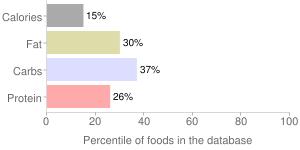 Pineapple, all varieties, raw, percentiles