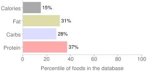 Mw polar, green peas by Milky Way Int'L Trading Corp, percentiles