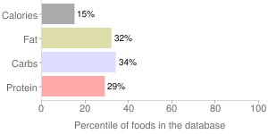 Roselle, raw, percentiles