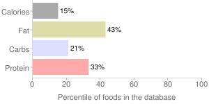 Cauliflower, cooked, percentiles