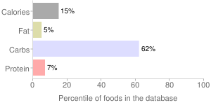 Apples, without added sugar, stewed, sulfured, dried, percentiles