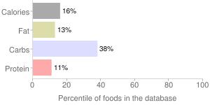 Mt. chill soda by Supervalu, Inc., percentiles