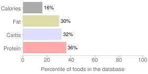 Coffee, nonfat, decaffeinated, Cafe Mocha, percentiles