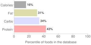 Peas and carrots, unprepared, frozen, percentiles