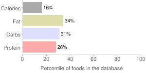 Blackberries, raw (Alaska Native), wild, percentiles