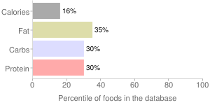 Dark chocolate cold brew coffee by Peet's Coffee and Tea, Inc., percentiles
