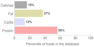 Mollusks, raw, wild, eastern, oyster, percentiles