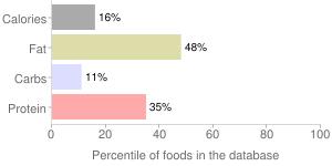 Cappuccino coffee by PICNIK, percentiles