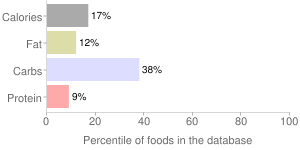 Good-o, champagne soda, golden kola by Good-O-Beverages Inc, percentiles