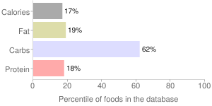 Currants, raw, european black, percentiles