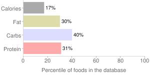 Mushrooms, without salt, cooked, shiitake, percentiles
