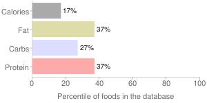 Coffee, flavored, Latte, percentiles