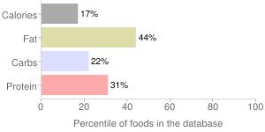 Paesana, premium organic tomato & bail sauce by L and S Packing Co Inc, percentiles