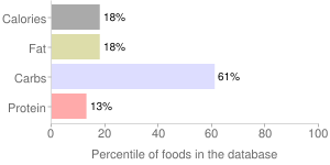 Litchis, raw, percentiles
