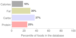 Beverages, ROCKSTAR, Energy drink, percentiles