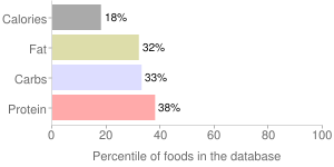 Peas, solids and liquids, regular pack, canned, green, percentiles