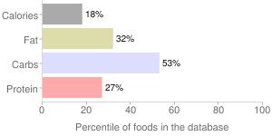 SILK Plain soy yogurt, percentiles