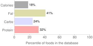 Creatmy toamty & roasted garlic pasta sauce by New World Pasta Company, percentiles