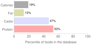 Yogurt, CHOBANI, vanilla, nonfat, Greek, percentiles