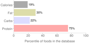 Soy sauce made from soy (tamari), percentiles