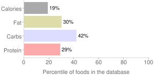 Cherries, raw, percentiles