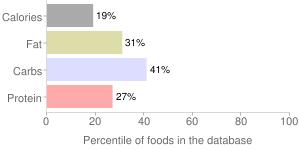 Mango, raw, percentiles