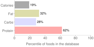 Soy sauce made from hydrolyzed vegetable protein, percentiles